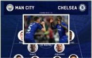 Đội hình kết hợp Man City - Chelsea: Bệ phóng The Blues, hỏa lực Citizens