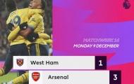 Hậu trường: Arsenal đánh bại West Ham United