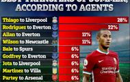 Top 9 hợp đồng thành công nhất: Thiago và Rodriguez dẫn đầu