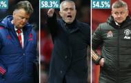 Từ Moyes đến Mourinho: 3 'vật tế thần' của Man United trước Ole