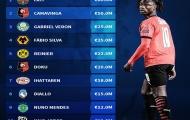 Top 10 ngôi sao U18 đắt giá nhất: Tân binh M.U chỉ xếp thứ 8