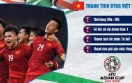 Thành tích của các đội tuyển ở bảng D dự Asian Cup 2019