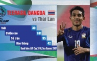 Những tiền đạo nổi bật tham dự Asian Cup 2019