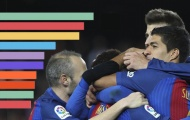 Barcelona đầu tư cầu thủ tốt nhất châu Âu