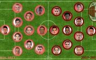 Đội hình 'khủng' của Milan thay đổi thế nào so với mùa trước?