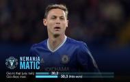 Man Utd phải mua Matic với giá đắt gần gấp đôi
