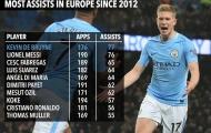 De Bruyne kiến tạo nhiều hơn Messi, Ozil kể từ năm 2012