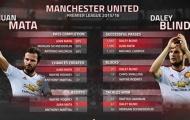 Góc thống kê: Mourinho sai lầm nếu bán Daley Blind và Juan Mata