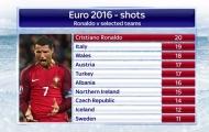 Con số chỉ ra thất bại khủng khiếp của Ronaldo
