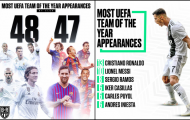 ĐHTB Châu Âu: Real 48-47 Barca, Ronaldo 13-10 Messi