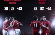 Liverpool đã có thể vô địch Premier League... 7 lần!