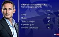 Chelsea đang làm mới Premier League với khả năng tấn công 'điên cuồng'