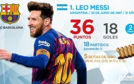 Top 10 'Chiếc giày vàng châu Âu' hiện tại: Liverpool có thể tự hào, Ronaldo khi nào bằng số 1?