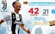 Top 10 'Chiếc giày vàng châu Âu' hiện tại: Nỗ lực vô vọng của Ronaldo; Tất cả đã kết thúc?