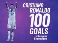 Thống kê choáng với 100 bàn của Ronaldo tại cúp Châu Âu