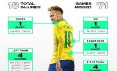 Neymar, đến bao giờ anh mới hết 'đen'?