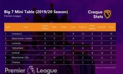 Man Utd xếp thứ hai trong nhóm Big Seven