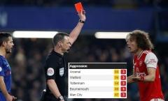 Arsenal tạo ra thống kê đáng 'xấu hổ' nhất Premier League