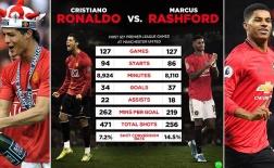 Solskjaer chỉ đúng 1 nửa, Rashford... đỉnh hơn Ronaldo là có thật!