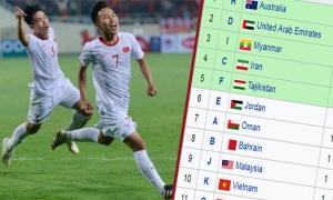 BXH đội hạng Nhì xuất sắc vòng loại châu Á: U23 Việt Nam lâm nguy