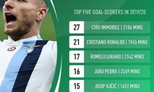 Top 5 chân sút ở 5 giải đấu hàng đầu: 'Kẻ khiến CR7 hít khói', Messi + 'cậu bé vàng'