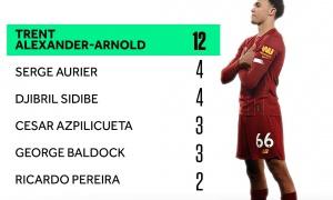 Top 5 hậu vệ phải kiến tạo đỉnh nhất EPL: 'Người ai cũng biết' hạng 1