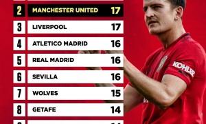 Man Utd lập thống kê khó tin, đứng thứ 2 toàn châu Âu