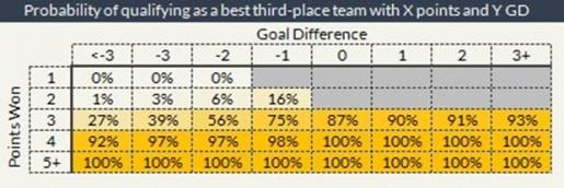 Cơ hội đi tiếp của các đội hạng 3 theo điểm số và hiệu số bàn thắng/bại. Ảnh: Internet.