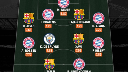 Đội hình hay nhất của Pep dẫn dắt: Messi lĩnh xướng hàng công bá đạo, thiếu Iniesta