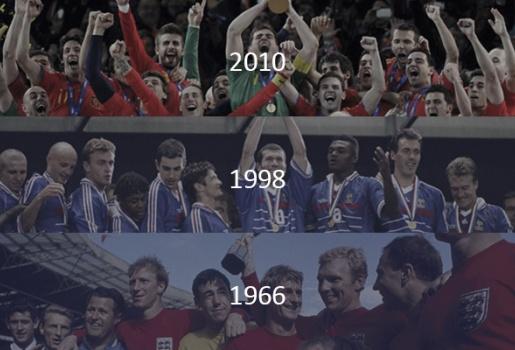 Lịch sử World Cup - Nhìn lại những nhà vô địch