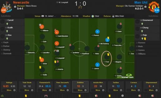 Fred và những con số đáng sợ ở trận Newcastle 1-0 Man Utd - Bóng Đá