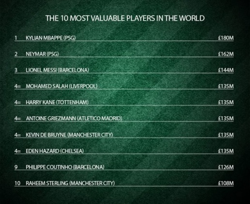 Top 10 cầu thủ đắt giá nhất thế giới: Ronaldo