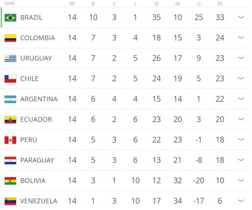 bảng xếp hạng vl world cup 2018 khu vực nam mỹ