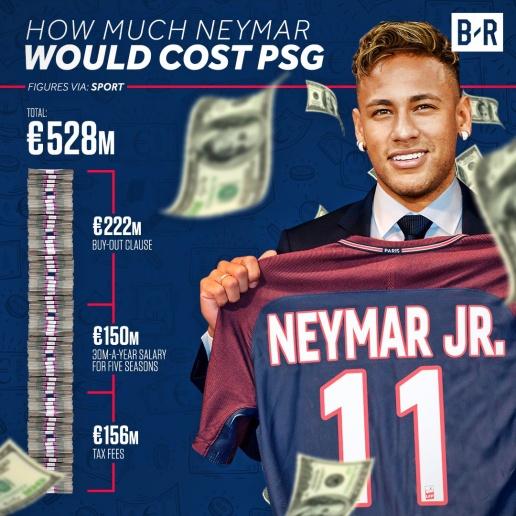 Gia đình hối thúc, Neymar sắp đến PSG? - Bóng Đá