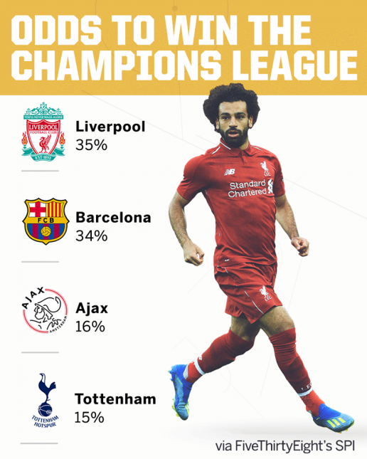 Ai vô địch Champions League trong mắt nhà cái? - Bóng Đá