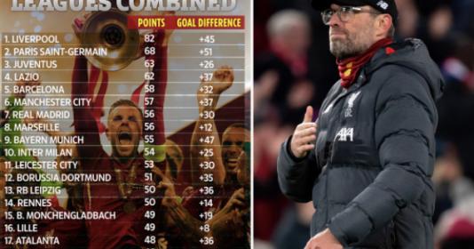 """Liverpool """"vô đối"""" ở BXH kết hợp 5 giải VĐQG hàng đầu châu Âu"""