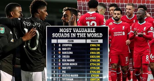 10 CLB đắt giá nhất thế giới: Man Utd xếp thứ 7, bất ngờ với quán quân | Bóng Đá