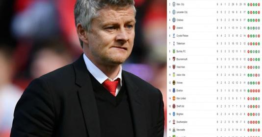 Arsenal thua sốc, Man Utd trở lại vị trí quen thuộc | Bóng Đá