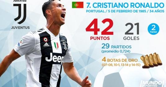 Top 10 'Chiếc giày vàng châu Âu' hiện tại: Nỗ lực vô vọng của Ronaldo | Bóng Đá