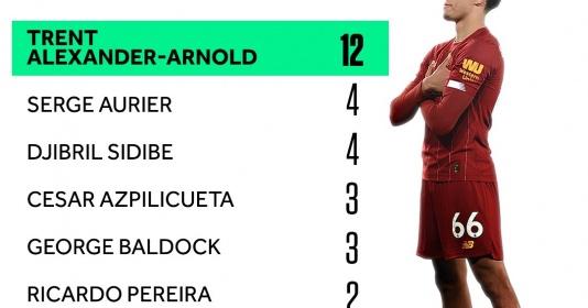 5 hậu vệ phải kiến tạo đỉnh nhất EPL: Vua Trent Alexander-Arnold | Bóng Đá