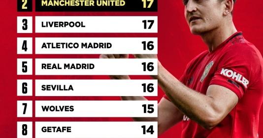Man Utd lập thống kê khó tin, đứng thứ 2 toàn châu Âu | Bóng Đá