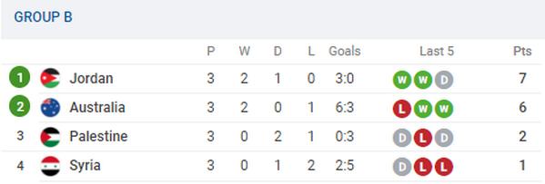 BXH các đội thứ 3 sau khi bảng B kết thúc: Cơ hội cho nhóm 0 điểm - Bóng Đá