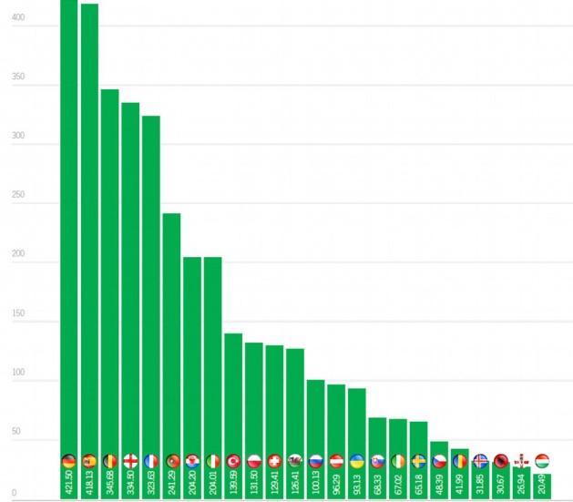 ĐT Đức đã qua mặt Tây Ban Nha về giá trị đội hình. Ảnh: Internet.