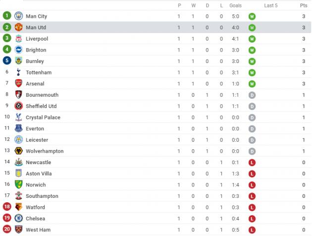 Bùng nổ hiệp hai, Man United vượt qua Liverpool trên BXH - Bóng Đá