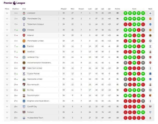 Chelsea hòa Burnley ảnh hưởng thế nào đến cuộc đua Top 4? - Bóng Đá