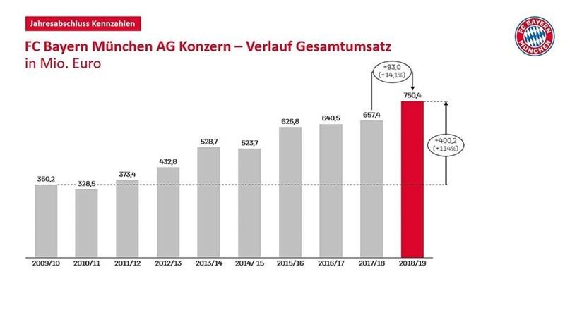 Bayern lập được kỷ lục kinh khủng bên ngoài sân cỏ
