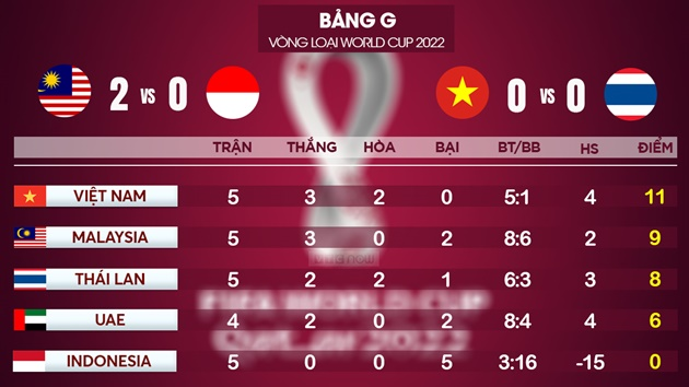 Dự đoán kết cục bảng G vòng loại World Cup 2022 khu vực Châu Á: Việt Nam làm nên lịch sử?