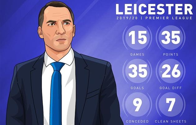 Điểm tựa của Leicester cho cuộc đua với Liverpool nằm ở đâu?