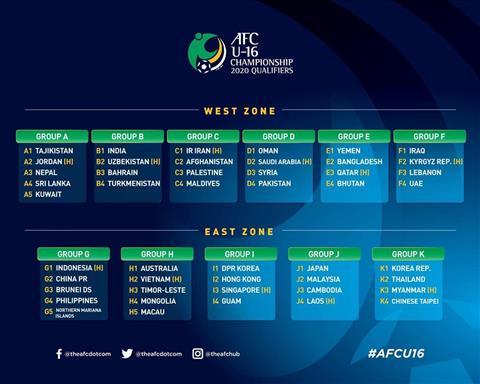 Xác định đối thủ của Việt Nam tại vòng loại U16 và U19 châu Á