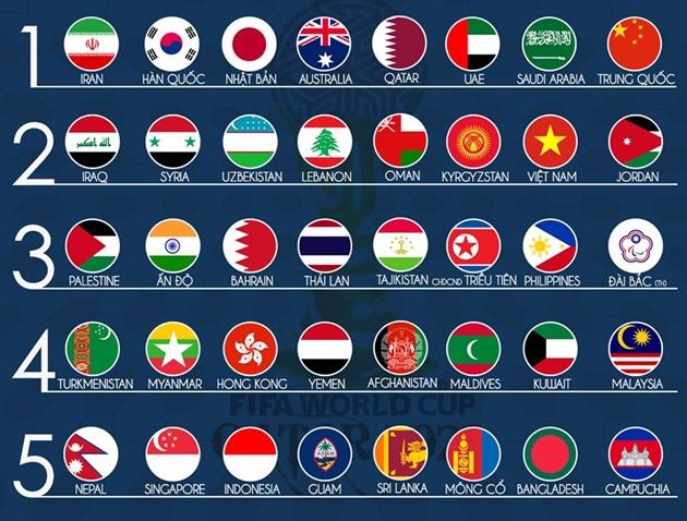 VL World Cup 2022: Bảng nào dễ, bảng nào khó với ĐT Việt Nam?